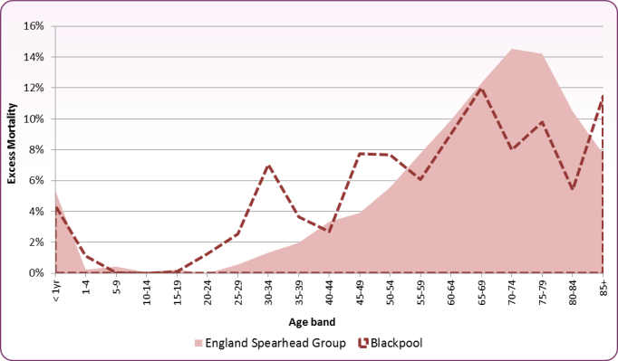 Figure 6 - Excess Female Mortality (%) - Blackpool vs. All Spearheads - 2006-08