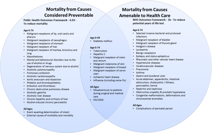Figure 7 – Comparison of Mortality from Causes Considered Preventable and Mortality from Causes Amenable to Health Care
