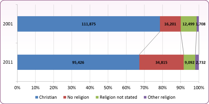 Figure 1 – Change in Stated Religion in Blackpool 2001 to 2011