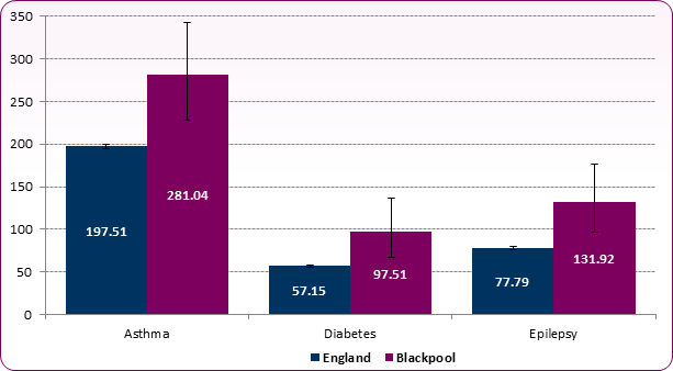Figure 3: Unplanned hospitalisation for asthma, diabetes and epilepsy in under 19s by specific condition