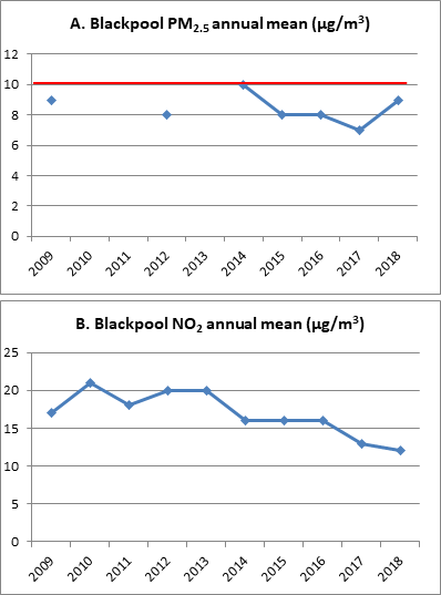Fig4-Blackpool avg PM-NO