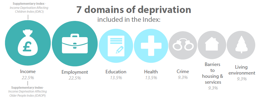 Graphic showing the 7-Domains-of-Deprivation