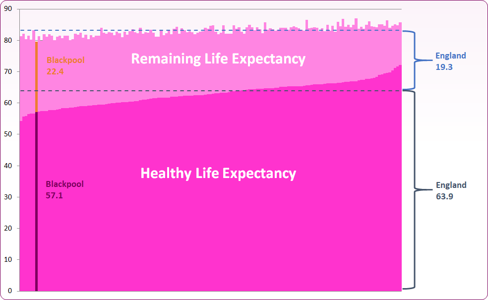 Female healthy life expectancy 2018