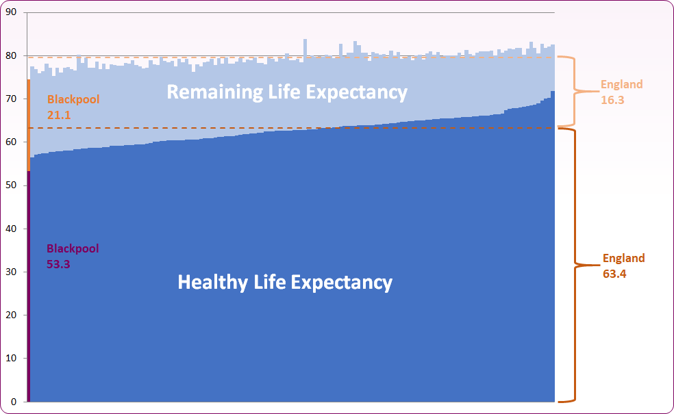 Male healthy life expectancy 2018