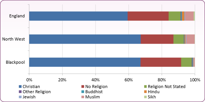 Figure 3 – Religion in Blackpool, North West, England - 2011