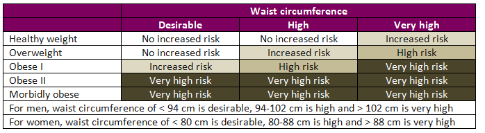 Figure 2: Waist circumference classification