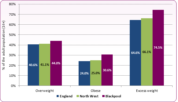 Figure 5: Estimated percent of overweight and obese adults in Blackpool compared to England and the North West, 2012-14