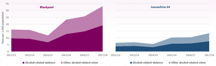 Figure 15 - Trend in the rates of alcohol related violence