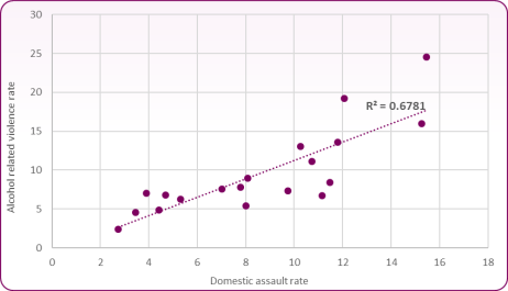 Figure 17 - Correlation between alcohol-related violence and domestic abuse