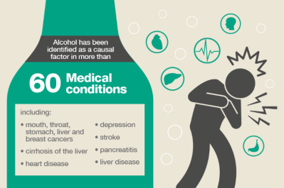 PHE Infographic-Health effects of alcohol
