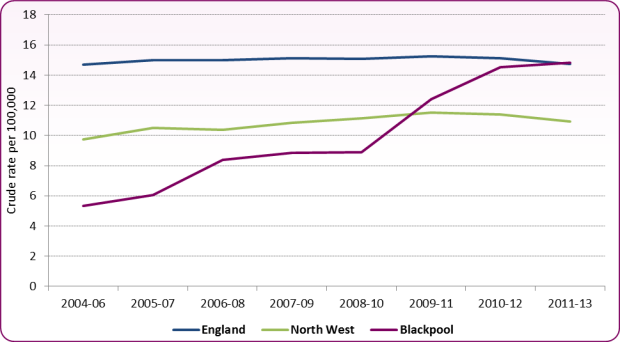 Figure 4: Trend in incidence of TB notifications, Blackpool compared to England and the North West