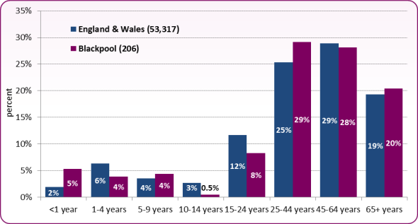 Figure 6: Proportion of food poisoning notifications by age group, Blackpool and England & Wales, 2012-14