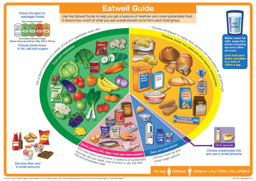 Healthy eating - diet and nutrition