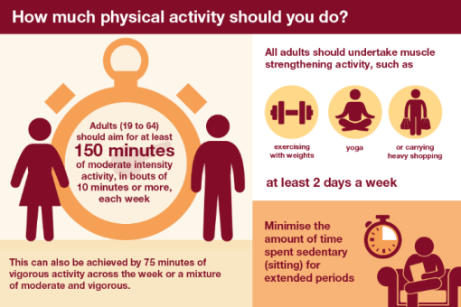 1-Physical Activity guidelines for adults