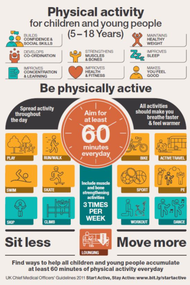 4-Physical activity guidelines children
