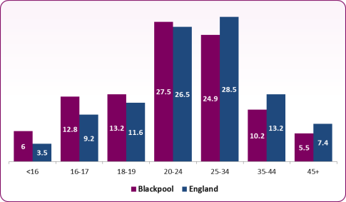 Figure 22: Patients attending clinics in Blackpool by residency status, ...