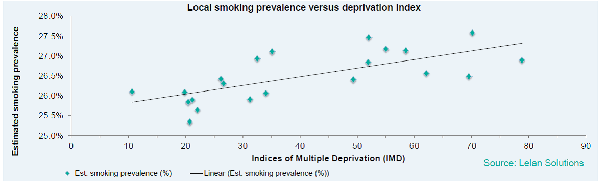 Figure 4: Prevalence by deprivation