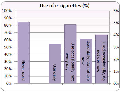 Use of e-cigarettes