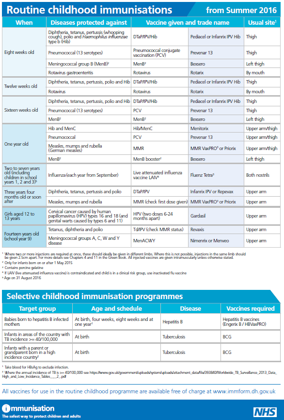 Starting well - immunisation schedule
